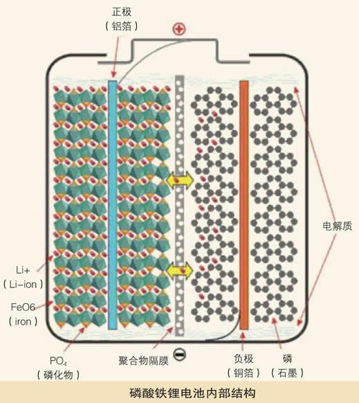 磷酸铁锂电池内部结构可分为极板